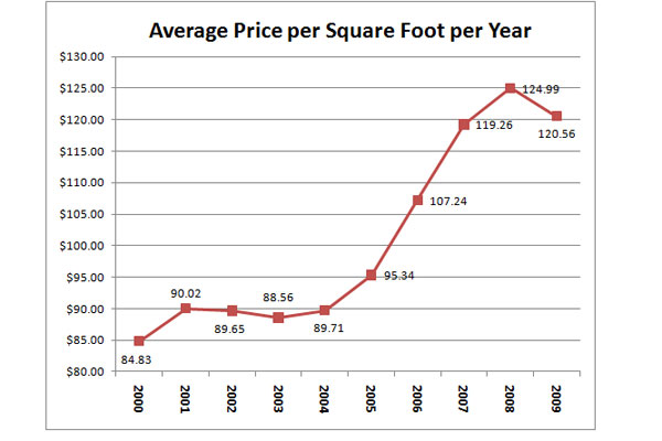 Barrington Oaks Price Trends 2000 to 2009