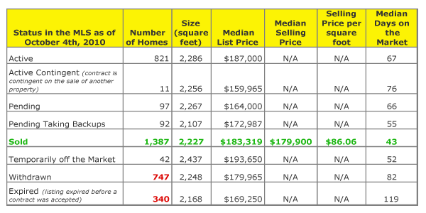 Appraiser in Round Rock: Sales Data for 2010