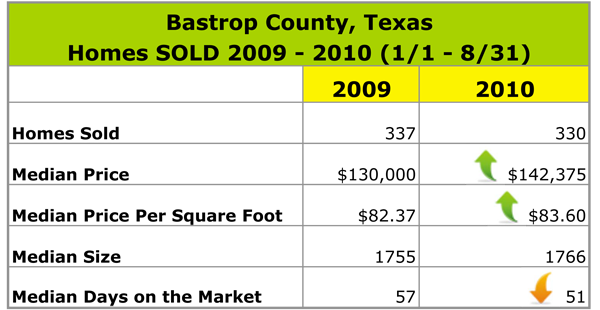 Bastrop-Real-Estate-SOLD-2009-2010 Bastrop County Appraiser