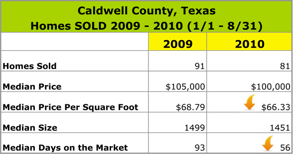 Caldwell County Texas Real Estate Sales Data for 2009 and 2010