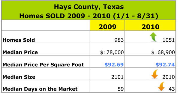 Real Estate Sales Data for 2009 and 2010 for Hays County Texas