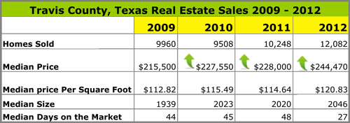 Travis County Texas Real Estate Sold 2009 to 2012