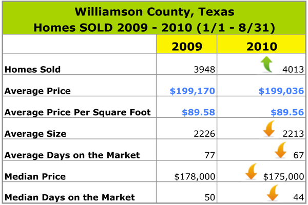 Williamson County Texas Real Estate Appraiser Market Data 2009 2010