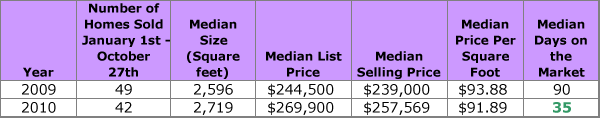 Mayfield-Ranch-Real-Estate-Activity-2009-2010