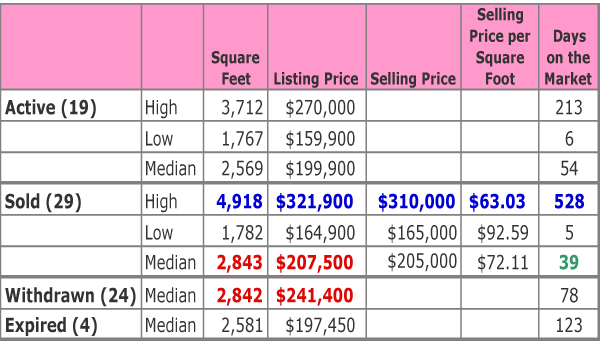 Sonoma-Subdivision-Round-Rock-Real-Estate-Sales-Data-October-2010
