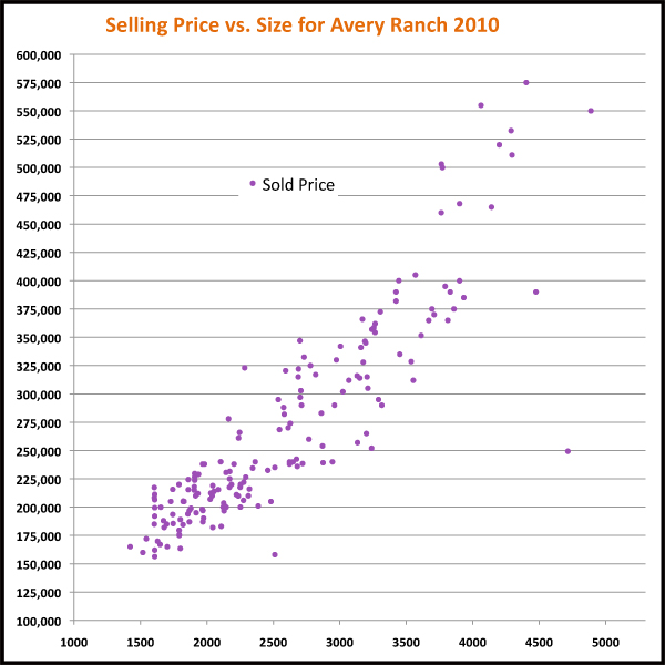 Avery Ranch Real Estate Sales Scatter Chart: Price vs. Size 2010