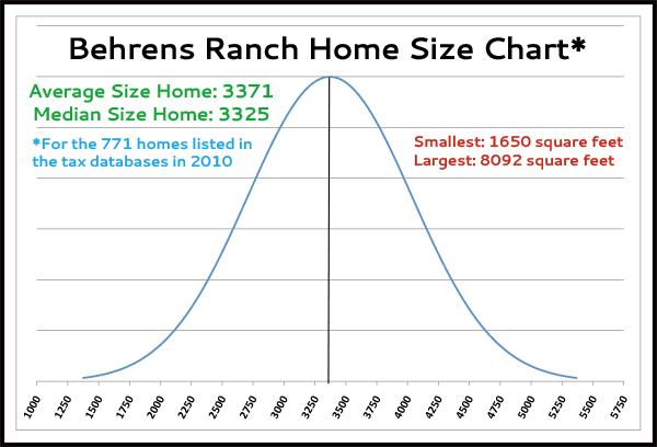Behrens Ranch House Size Distribution Chart