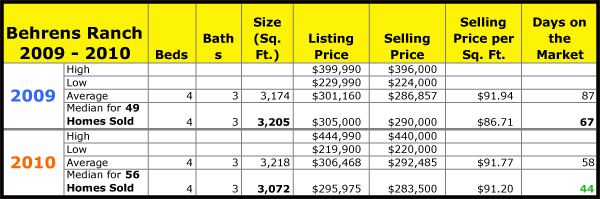 Real Estate Activity Report for Behrens Ranch for 2009 to 2010