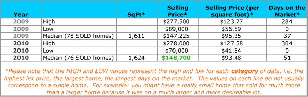 Tahitian Village in Bastrop Texas Real Estate Market Data for 2009 and 2010