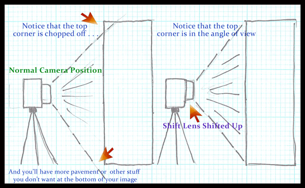 Diagram showing the difference between a non-shifted and a shifted lens