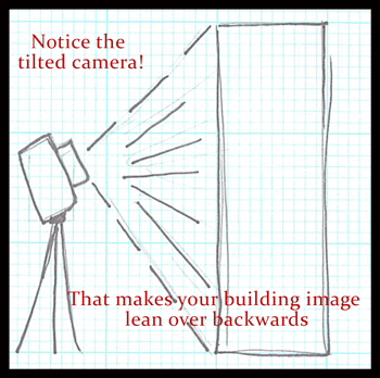 Illustration for why tilting a camera makes a building lean backwards