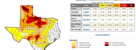 Texas drought as of August 12th, 2014.